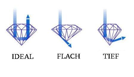 Diamant-Schliff-Qualität erfassen, hier von links nach rechts: ideal, flach und tief