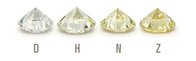 GIA Einteilung der Diamant-Farbe abgebildet in D, H, N und Z