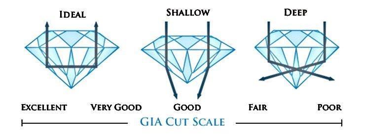 Diamant-Schliff zu tief oder zu flach und Ideal-Schliff
