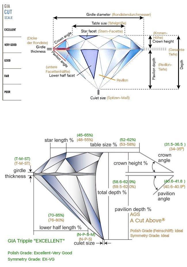 Schema eines geschliffenen Diamanten mit seinen Elementen