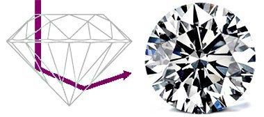 Diamant mit einem zu tiefen Diamant-Schliff - Licht entweicht zur Seite