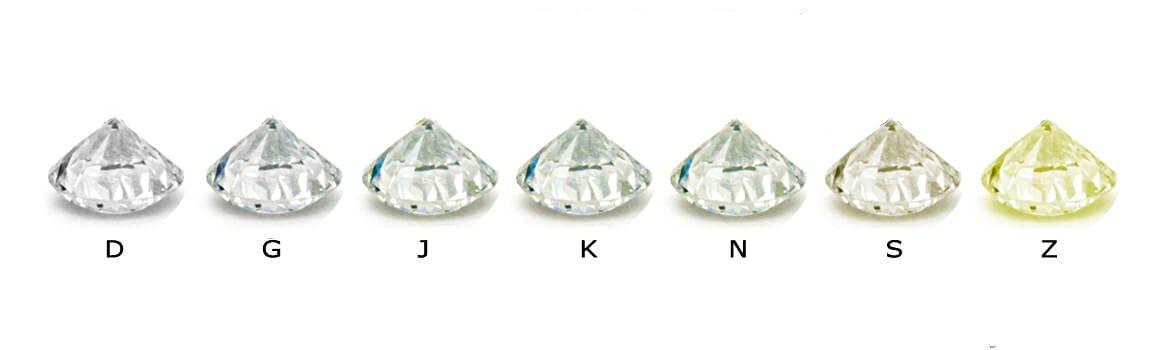 Diamanten-Farbskala von D-G-J-K-N-S-Z