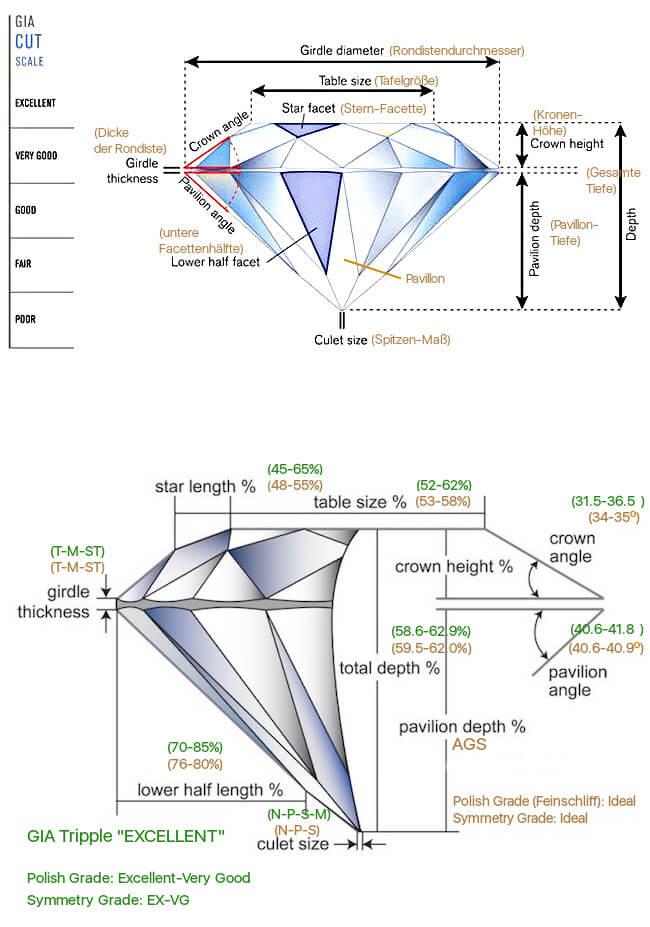 2 grafische Darstellungen der Anatomie vom Diamant-Schliff mit Maßen zum Ideal-Schliff (in brauner Farbe)