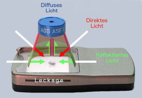 Schema eines Aset-Scopes auf einem Diamanten und seinem reflektierten Licht