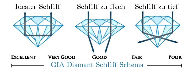 Der Diamant-Schliff aus dem GIA-Diamond-Cut-Schema bei unterschiedlichen Schliff-Qualitäten