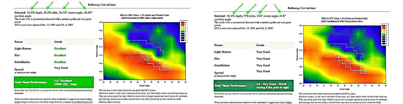 HCA-Ergebnisse 1,4/2,4 - AGS/GIA-Diamant-Schliff-Bewertung 3-fach IDEAL/Excellent