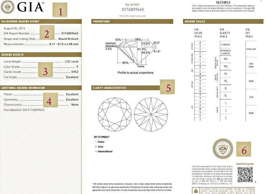 GIA Diamant-Bewertung im Diamant-Zertifikat