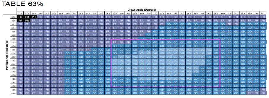 GIA-Diamant-Schliff-Tabelle für die Tafel mit 63% - VG-Bereich (nur Very Good)