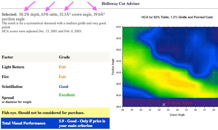 Prüfung mit dem HCA für Diamant-Schliff GIA Good Cut, Pol: Excellent, Symmetry: Excellent mit 0.70ct, F, VS1