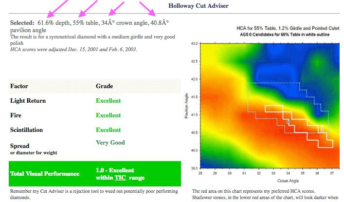 Prüfung mit dem Holloway Cut Advisor für Diamant mit 0.62ct - Ergebnis für die Auswahl qualifiziert