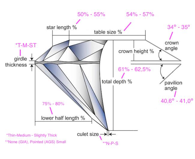 Erster Teil zu Ihrer Prüfung und der Ausfilterung eines Diamanten mit 3-fach Excellent-Bewertung: Auswerten der Diamant Qualität