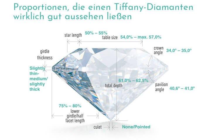 Proportionen, innerhalb derer ein Tiffany Diamant wirklich gut aussehen würde