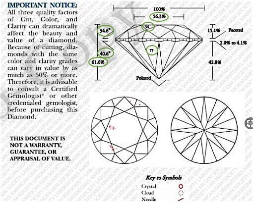 Produkt-Werte des Diamanten rechts mit 1.056 Karat aus dessen AGS-Zertifikat