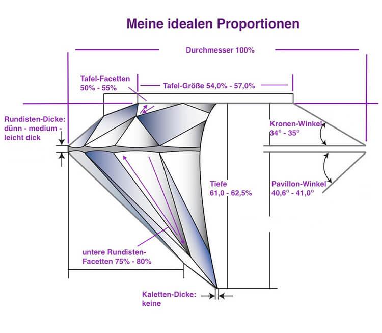 Ideale Proportionen rund geschliffener Diamant