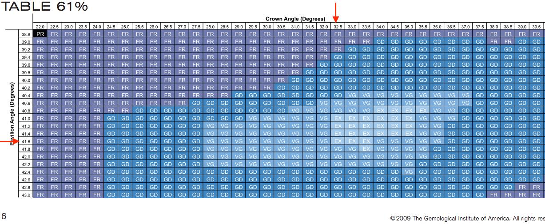 2rund-3x excellent GIA Chart Proportionen Tafel 61% 0.90 G VS2