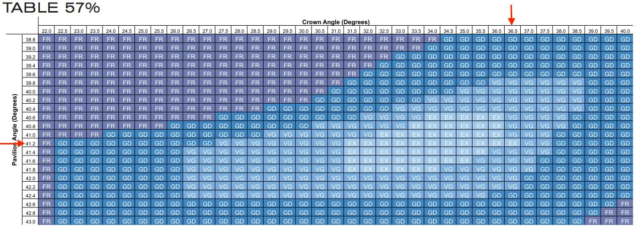 3 rund Diamantschliff Excellent Cut Gia Proportionen Table 57% 0.90ct G VS1
