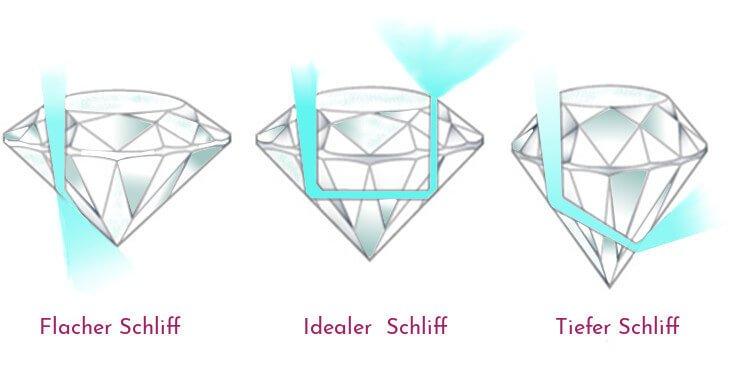 Diamant Schliffe entweder zu flach (links) ideal (mitte) zu tief (rechts)