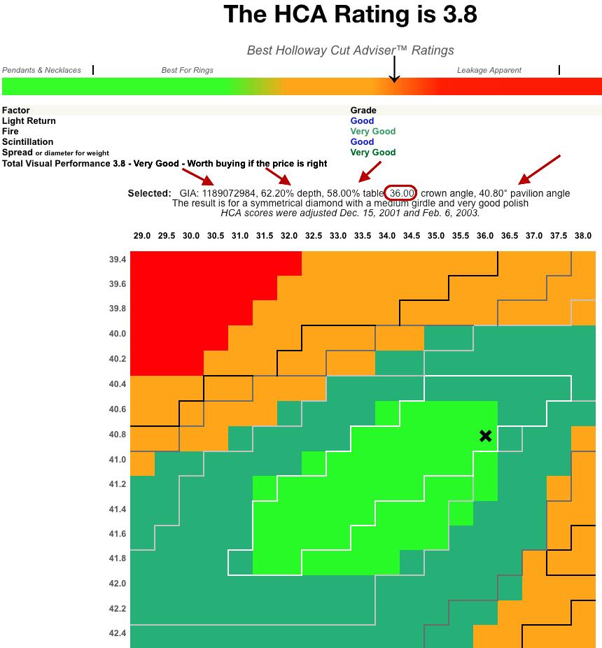 Holloway Cut Advisor Software-Ergebnis 3.8, für rund, Brillantschliff 074ct, Farbe I, VS1, 3 x Excellent