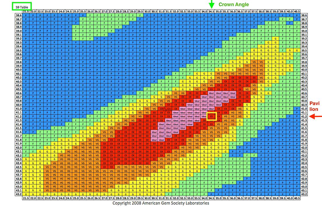 Werte-Tabelle der Proportionen von AGS bewerteten Diamanten. Alle Kronen- und Pavillon-Werte mit markiertem Wert des Cartier-Diamanten mit 1,40 Karat