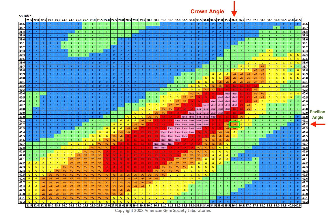 AGS Diagramm der Proportionen für die Tafel von 59% und den Proportionen eines James Allen Diamanten mit 0.85 Karat