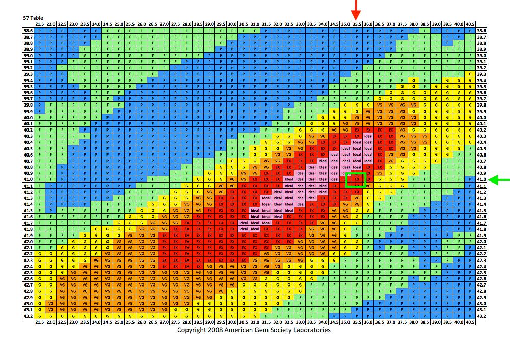 AGS-Proportionen-Table 57% Tafel des Diamanten mit 0.51ct I VS2