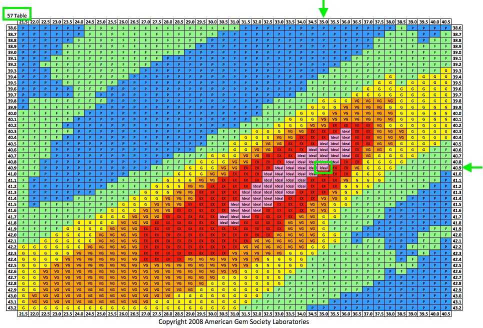 AGS Proportionen-Tabelle für Tafel 57% 2.17ct H VS1