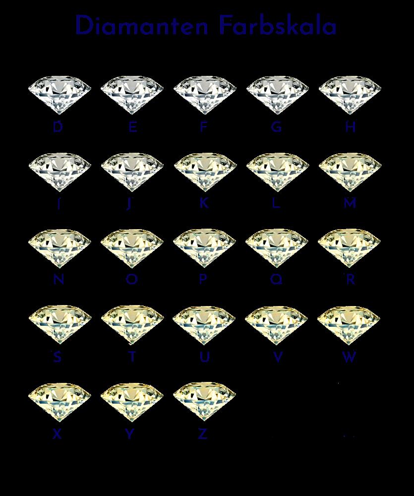 Klassifizierung der Diamanten-Farbskala von D - Z