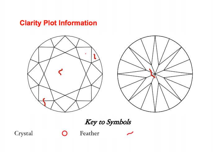 Grafische Darstellung der Einschlüsse im Diamant-Zertifikat