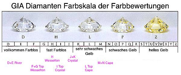 GIA Diamant-Skala der Farben