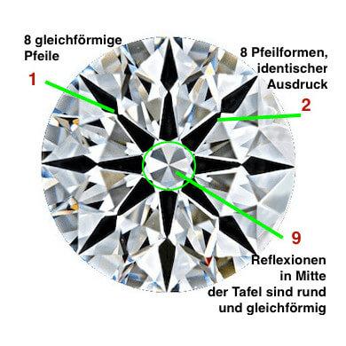 Alle 8 Herzen des unteren Teils mit bester Symmetrie A Cut Above 0.802ct G VS1 - Diamanten mit Super Ideal Cut