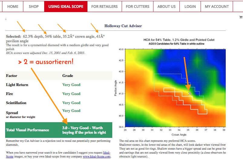 Auswertung und negatives Ergebnis des Diamanten 0,30 ct vom Tiffany Setting mit dem HCA und dem Ergebnis von 3,0