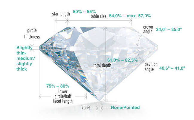 Diamant mit den Werten von idealen Proportionen